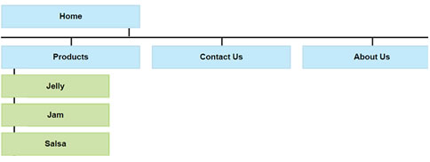 Client Planning Area Flow Chart Organization Of Your Web Site,Small Bedroom Designs India Low Cost