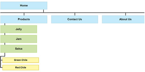Client Planning Area: Flow Chart-Organization of your Web Site